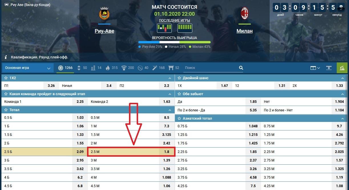 ставка на матч Риу Аве - Милан