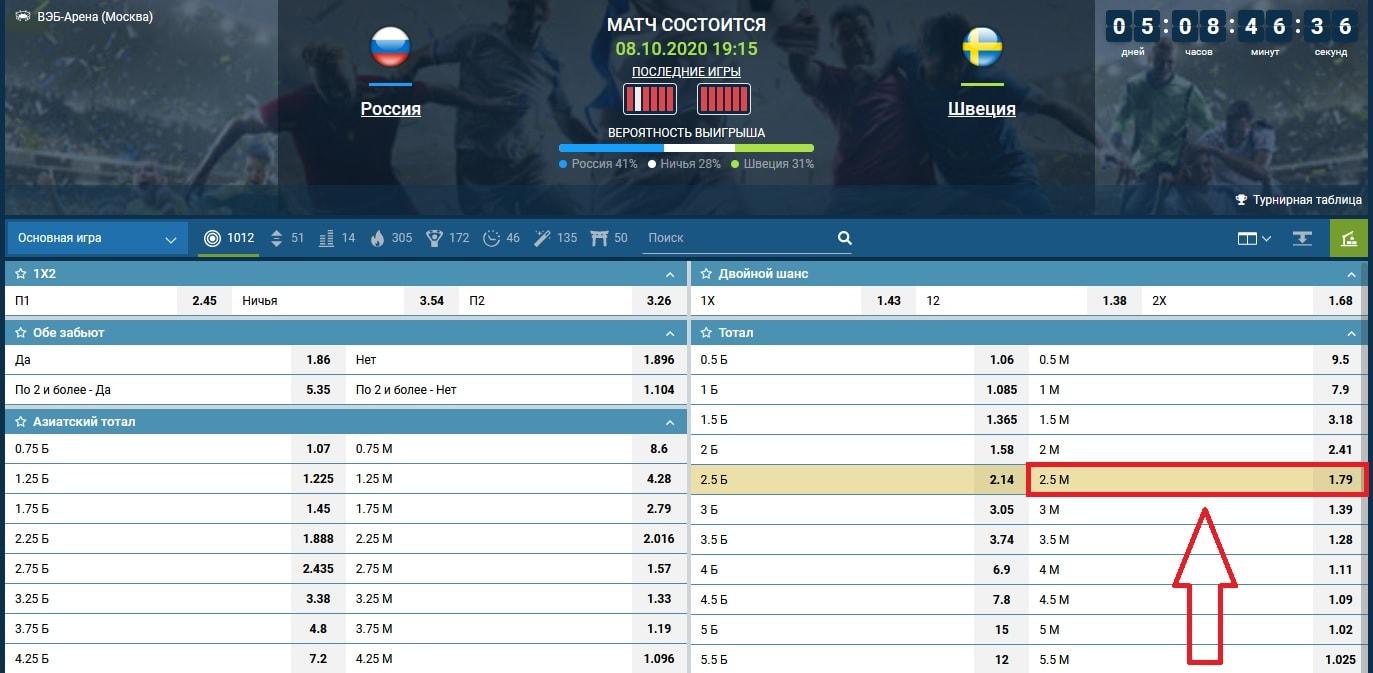 ставка на матч Россия - Швеция