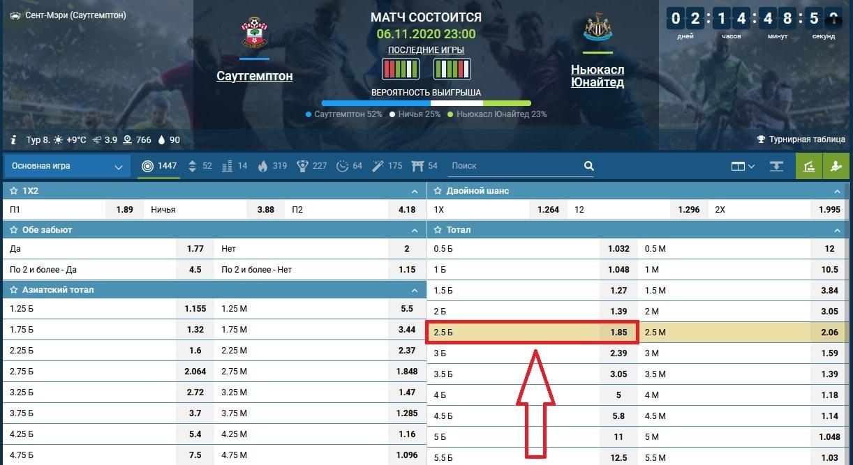 ставка на матч Саутгемптон - Ньюкасл