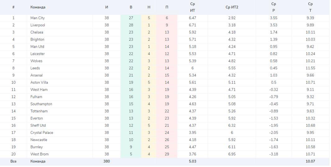 статиста по угловым Английской Премьер-Лиги